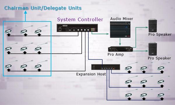 زنجیره سیستم کنفرانس و نحوه چیدمان میکروفن کنفرانس